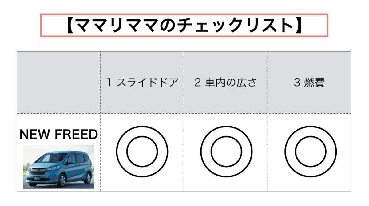 フリード ホンダ Honda NEW FREED ミニバン ファミリー