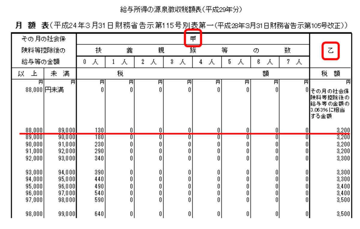 平成29年分の源泉所得税額表(編集部にて作成)