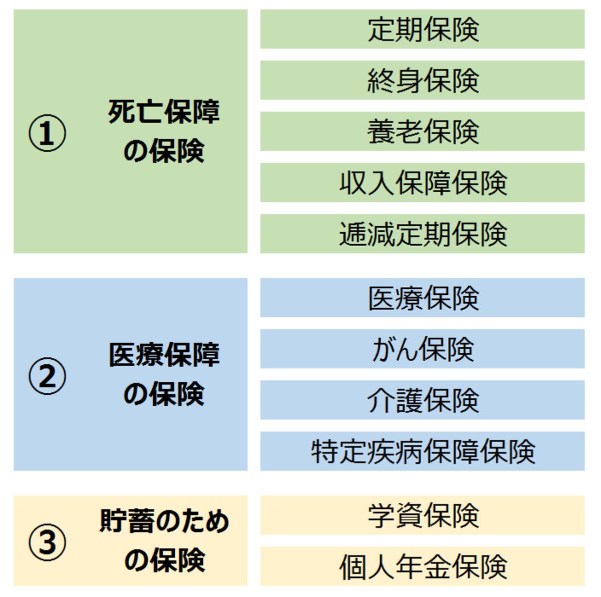 生命保険の種類の一覧表(編集部にて作成)