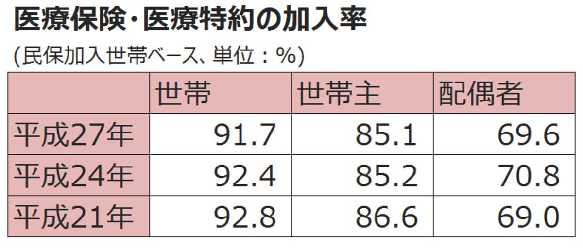 医療保険・医療特約の加入率推移(編集部にて作成)