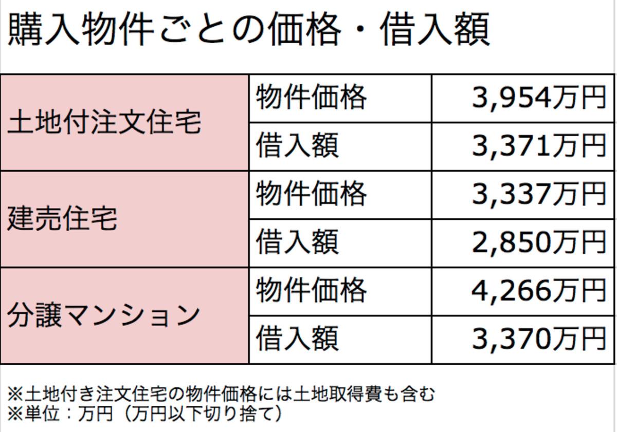 購入物件ごとの価格・借入額(住宅金融支援機構「2016年度 フラット35利用者調査」より)
