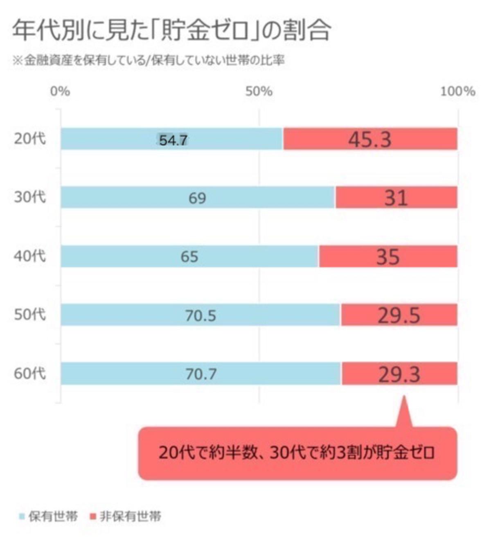 金融広報中央委員会「家計の金融行動に関する世論調査」[二人以上世帯調査](2016年/平成28年)より