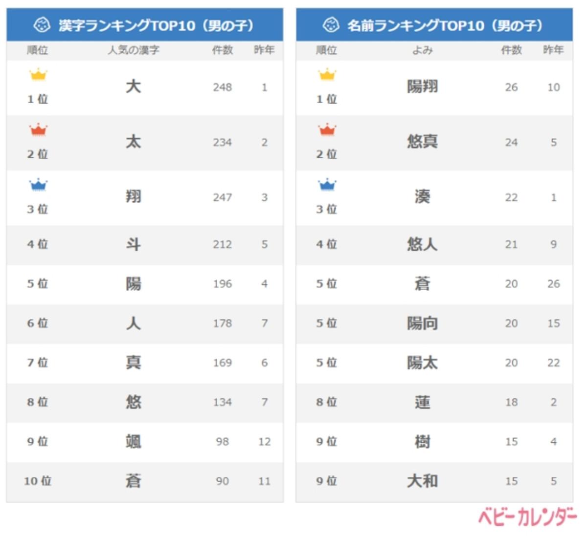 春生まれの男の子に人気の名前・漢字ランキング TOP 10
