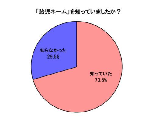 胎児ネーム 認知度グラフ