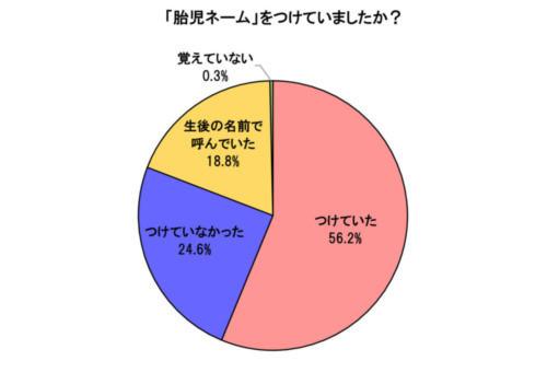 胎児ネームの使用割合
