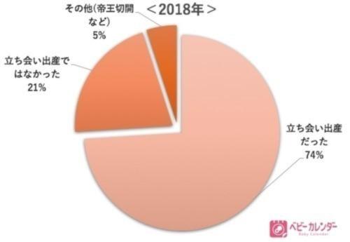 立ち会い出産に関するグラフ2018年