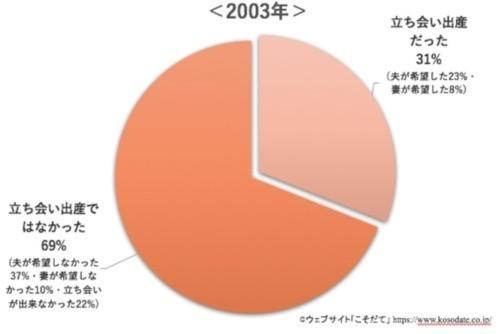 立ち会い出産に関するグラフ2003年